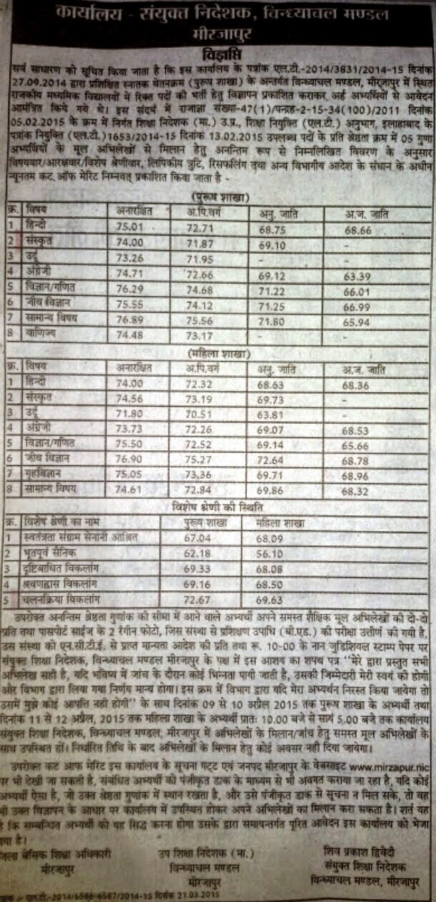 Mirzapur UP Lt Merit list cut off 2015