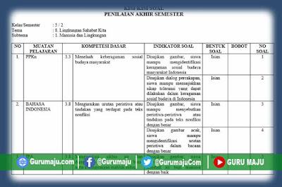 Kisi-Kisi Soal UH / PH Kelas 5 Tema 8 K13 Revisi Tahun 2019