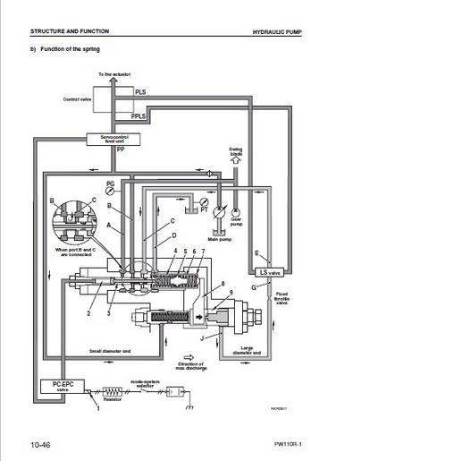 Free Automotive Manuals: KOMATSU PW110R-1 SHOP MANUAL (3 BOOK)