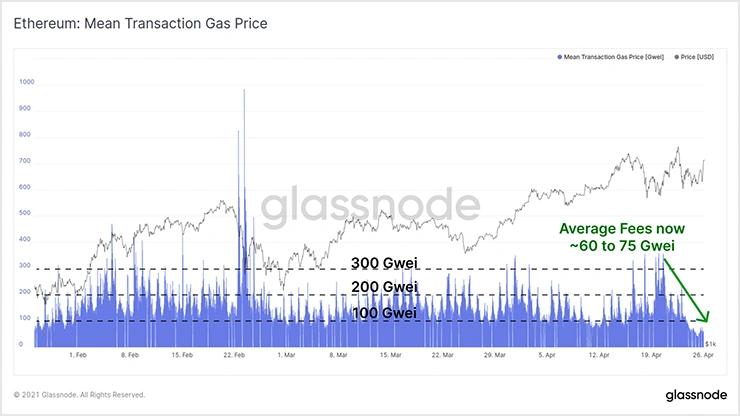 >График средней комиссии за газ