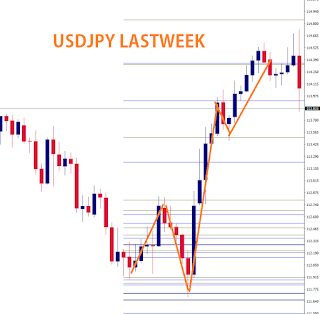 ドル円先週の値動き