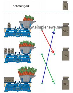Pasangkan gambar wortel yang ditimbang dengan berat yang sesuai www.simplenews.me