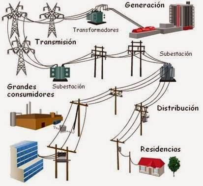 House Wiring Diagram Symbols Uk Light Switch Wire Física 1: Distribución De La Energía Eléctrica En Las Ciudades