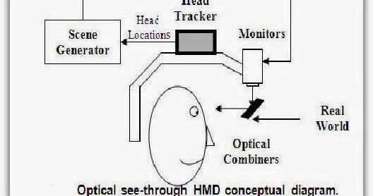 Augmented Reality|Seminar PPT-Slides-Report-Topics-PDF-DOC