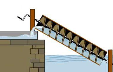 Archimedo vandens siurblio sraigtas.