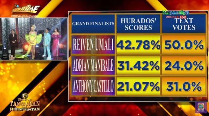 'Tawag ng Tanghalan' Season 5 votes results