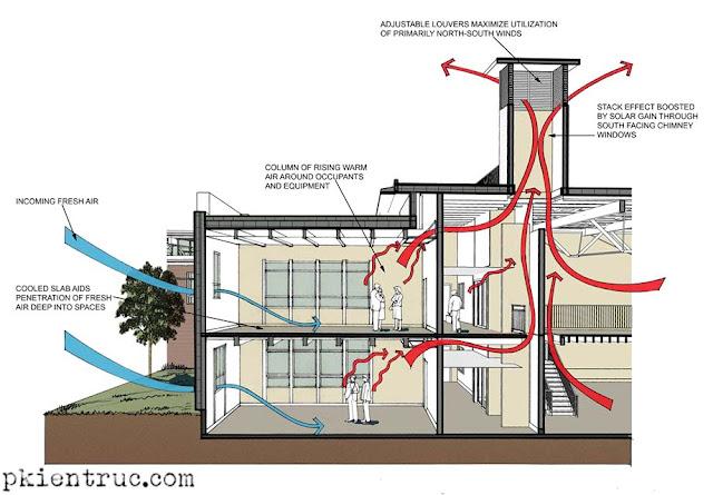 Các luông khí tươi và khí thải trong ngôi nhà