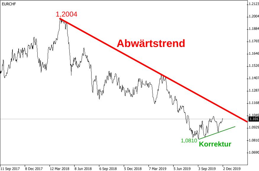 Der Abwärtstrend des EUR/CHF-Kurses ist trotz leichter Korrektur allgegenwärtig