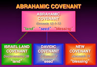 Abrahamic Covenant