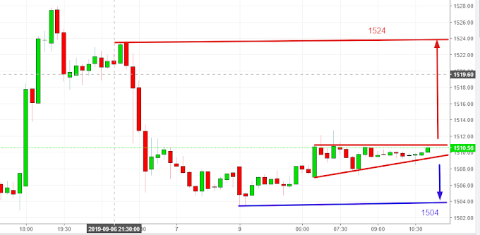 Gold XAU/USD Analysis for 9th Sep