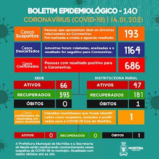 Boletim epidemiológico da prefeitura de Muritiba