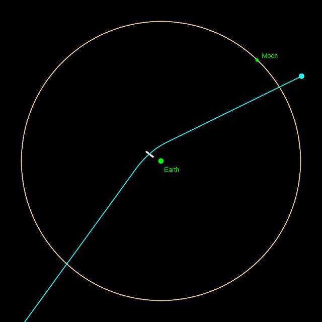 Passagem do asteroide Apophis em 13 de abril de 2029 - NASA