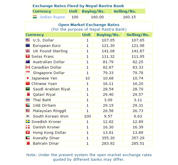 Today's Exchange Rates, Nepal