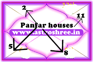 panfr houses in kundli