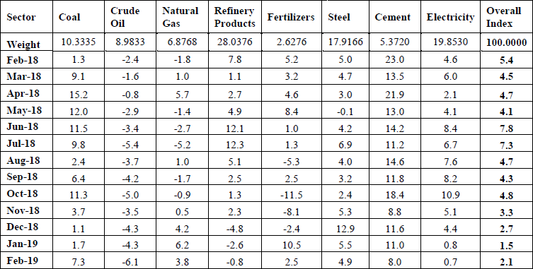 Performance of Eight Core Industries Monthly Index & Growth Rate Base Year: 2011-12=100