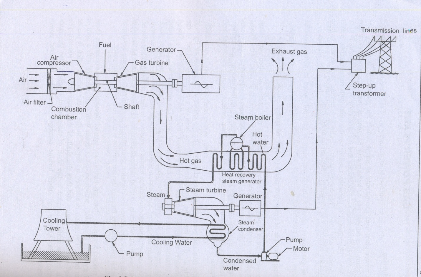 Gas Power Plant – Working Principle: