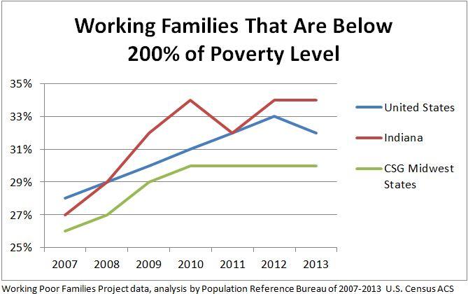 Indiana Needs a \u0027Good Jobs\u0027 Economic Development Strategy to Close