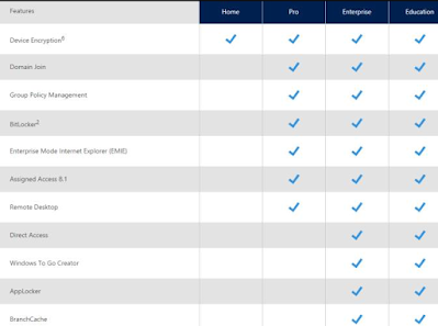 Perbedaan Windows Home, Pro, Enterprise, dan Education