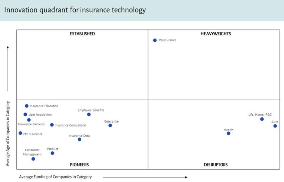 Kết quả hình ảnh cho Danh mục 14 nhóm Insurtech theo tuổi đời và lượng vốn huy động trung bình. Nguồn: Venture Scanner tháng 11/2018