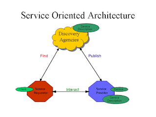best courses to learn SOA architecture