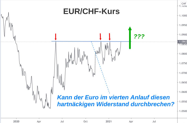 Linienchart EUR/CHF-Kursverlauf 2020-2021 Analyse