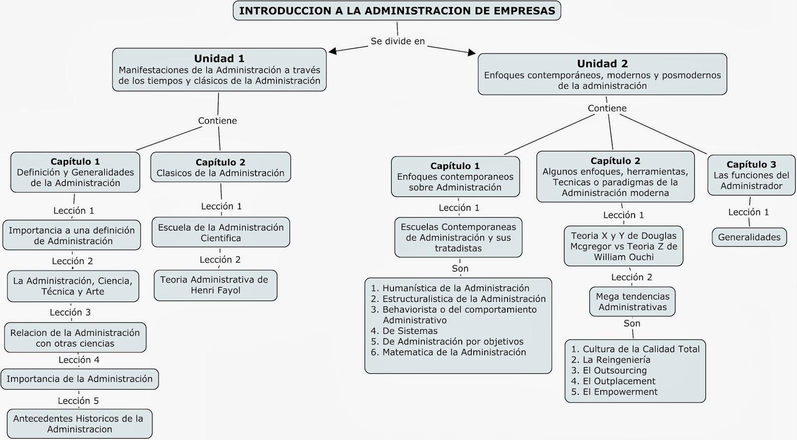 Miguel Angel Horta Tovar Gestion Administrativa Mapa