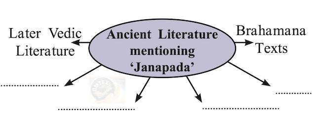 Chapter 5 - Janapadas and Republics  Balbharati solutions for History 11th Standard Maharashtra State Board