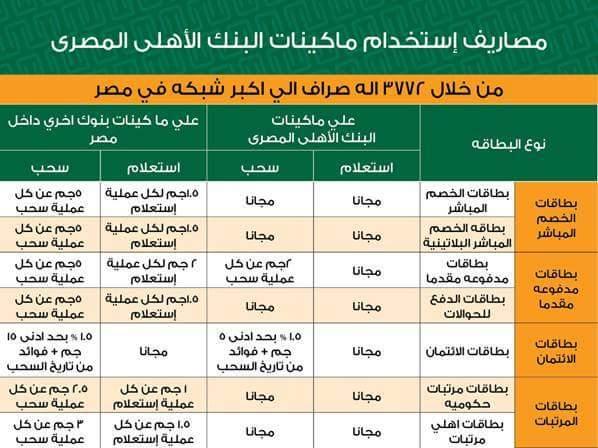 المصاريف الجديدة لإستخدام ماكينات البنك الأهلي المصري داخل مصر وللبنوك الاخرى