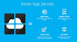 Azure Web App Service