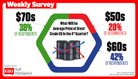 What will be Average Price of Brent Crude Oil in the 4th Quarter?