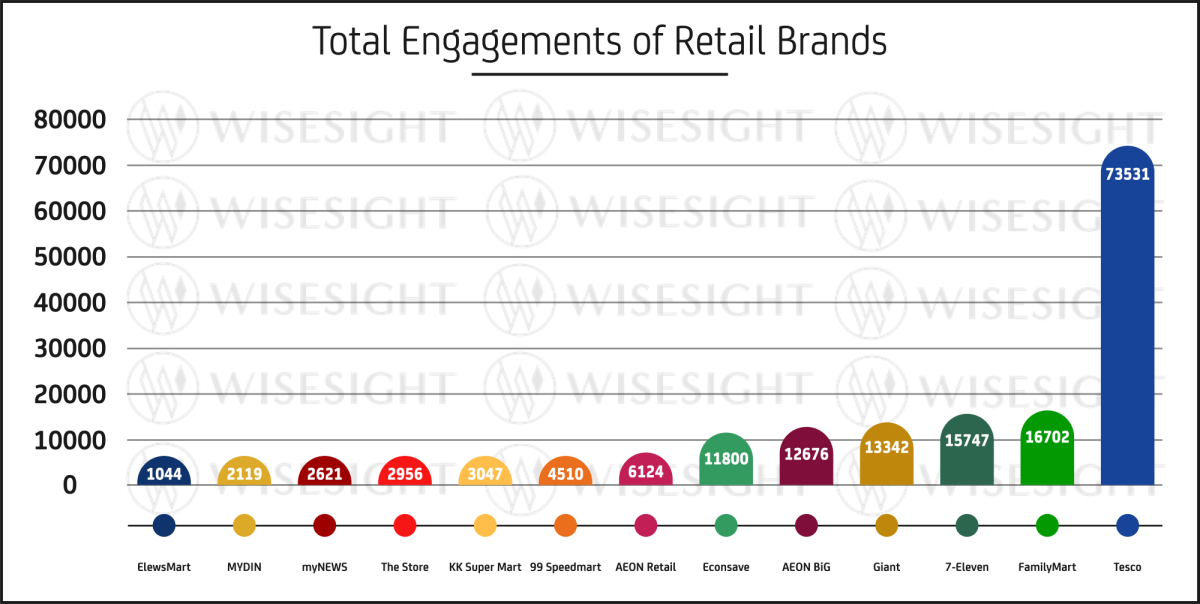 The Engagement among Retail Brands