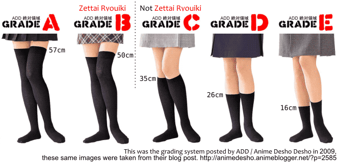 Zettai Ryouiki grades chart from A to E, showing the hemlines of the socks. Grade A: 57cm. Grade B: 50cm. Grade C: 35cm. Grade D: 26cm. Grade E: 16cm. Only Grade A and grade B cover the knee, so only them are Zettai Ryouiki. This was the grading system posted by ADD / Anime Desho Desho in 2009, these same images were taken from their blog post. http://animedesho.animeblogger.net/?p=2585