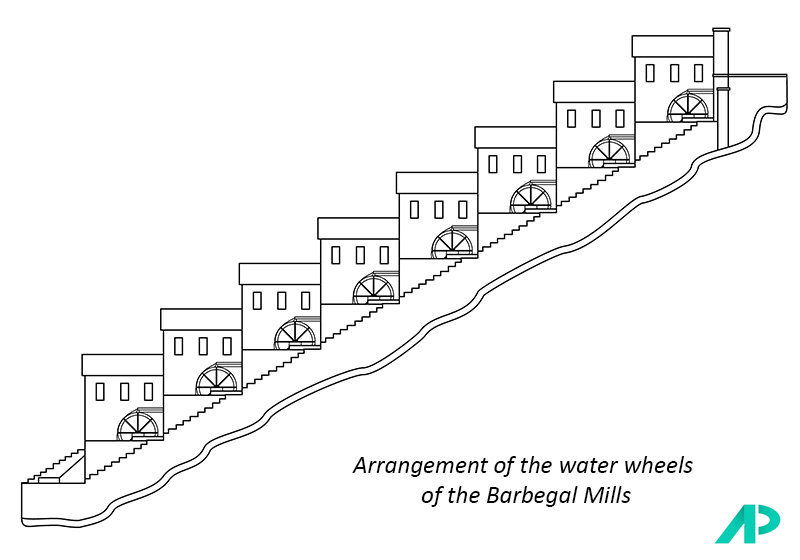 Barbegal Mills