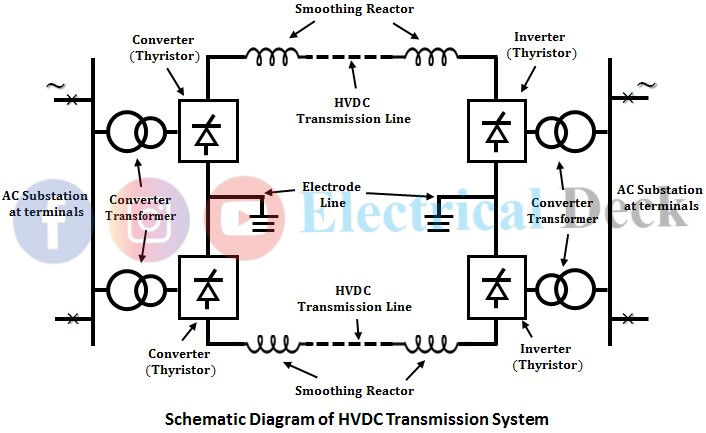 What is HVDC Transmission?
