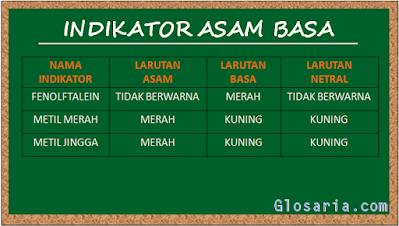 Tabel contoh larutan indikator asam basa sintetis laboratorium glosaria.com