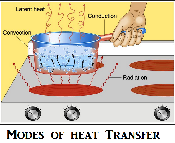 Modes of Heat Transfer, What is Heat Transfer?, Conduction, Convection,Rediation