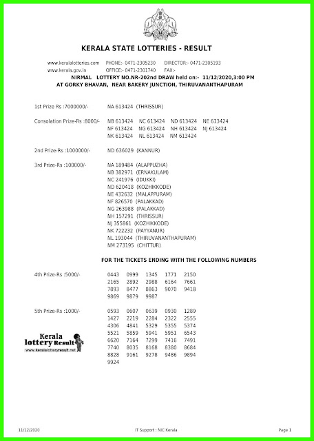 LIVE Kerala Lottery Results 11-12-2020 Out, Nirmal NR-202 Lottery Result