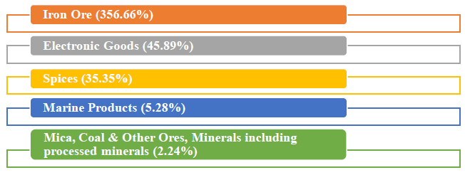 major commodity groups of export showing positive growth in August 2019