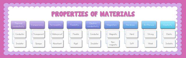 PROPERTIES OF MATERIALS INFOGRAPHIC