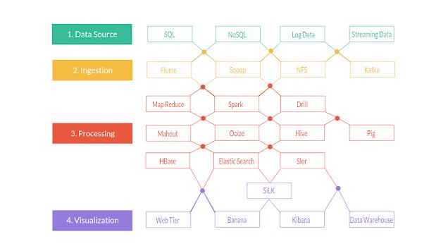 Learn Apache Hadoop in 2021