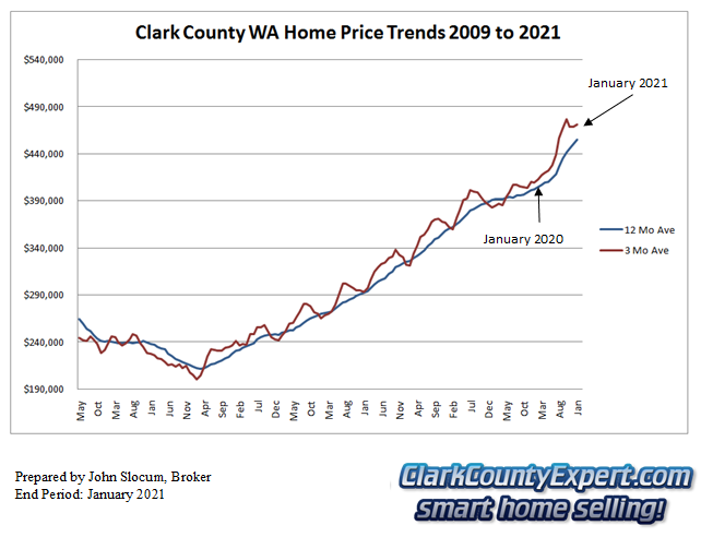 Clark County Home Sales January 2021- Average Sales Price Trends