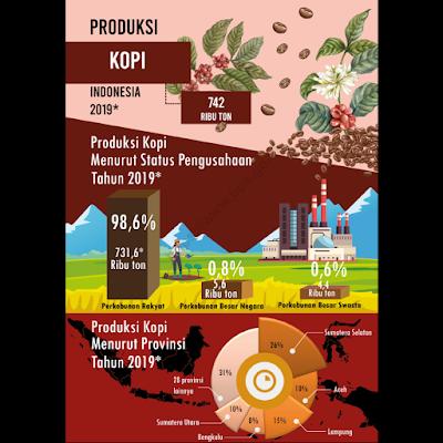 Gambar Data Statistik Harga Kopi Ekspor Impor Indonesia dan Dunia