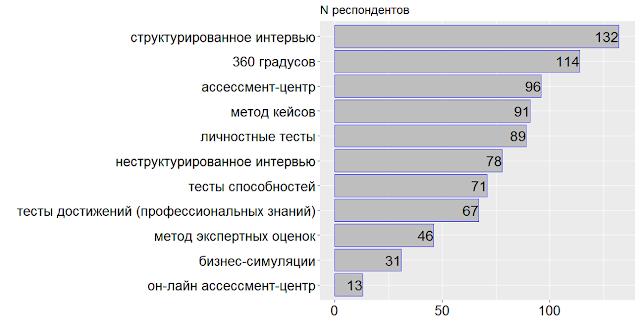 Как анализировать результаты оценки персонала по методу 360 градусов