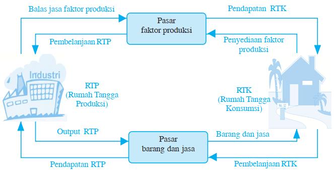 Gambar Skema Arus Perputaran Barang dan Jasa antara RTK dan RTP