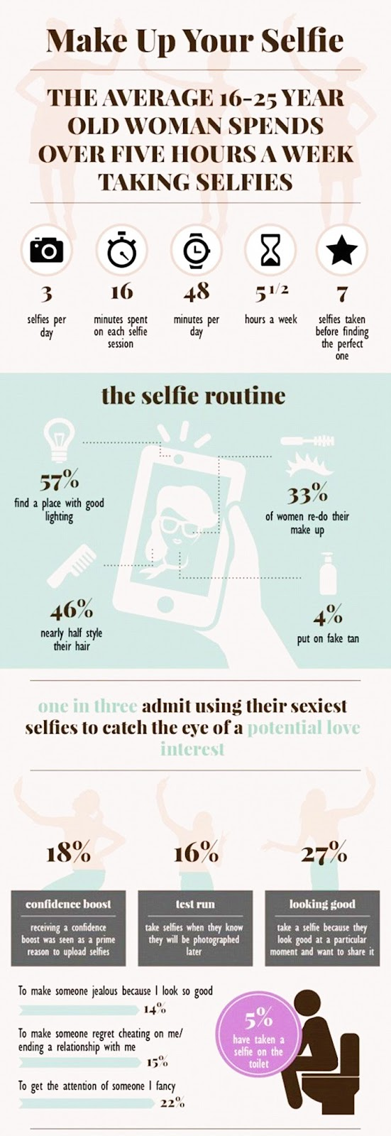 Alsan mengapa wanita suka melakukan selfie