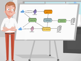 best course to learn System Design