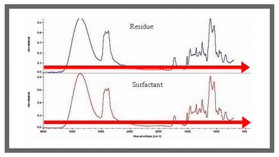 Interpret FTIR Spectra   Texpedi.com