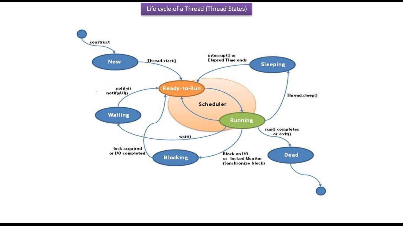 java tutorial java threads life cycle of a thread in java java thread life cycle v5  [ 1366 x 768 Pixel ]