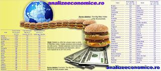 Puterea de cumpărare a salariului minim calculată în Big Mac