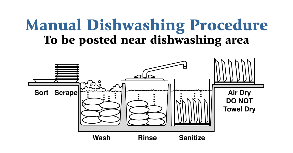 Basic Of Ware Washing